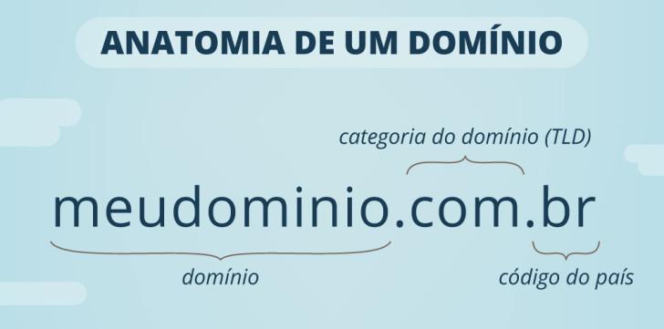 anatomia de um dominio