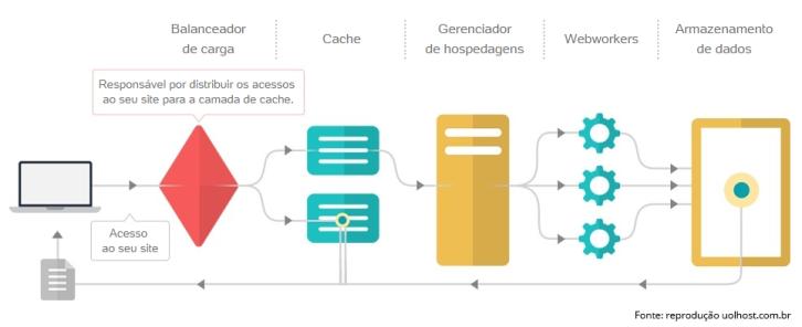 Balanceamento de carga dos servidores UOL Host