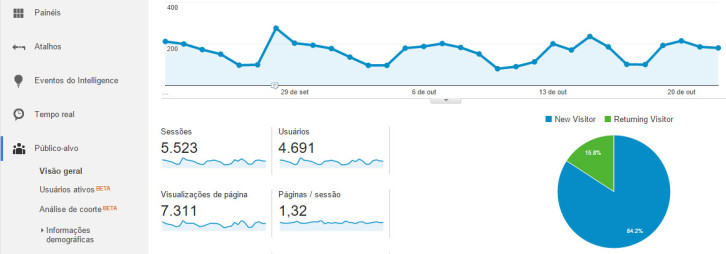 Painel Google Analytics WordPress