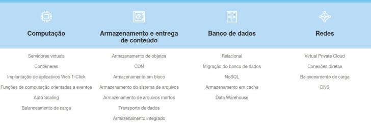 alguns dos produtos e serviços da Amazon AWS