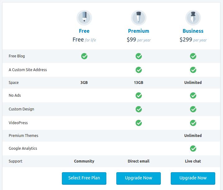 wordpress.com - comparação de planos