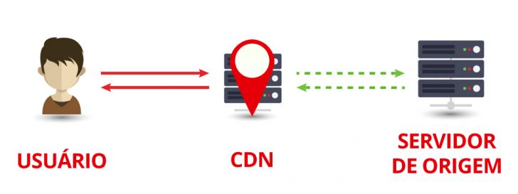 CDN como proxy reverso