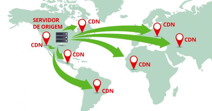 CDN - Rede de Distribuição de Conteúdo