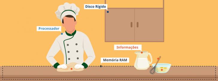 Memória RAM como bancada de trabalho