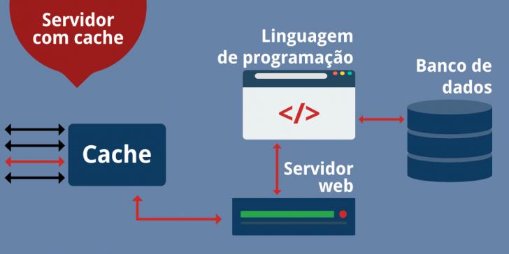 Exemplo de uma hospedagem COM CACHE: todas as requisições passam pelo servidor de hospedagem.
