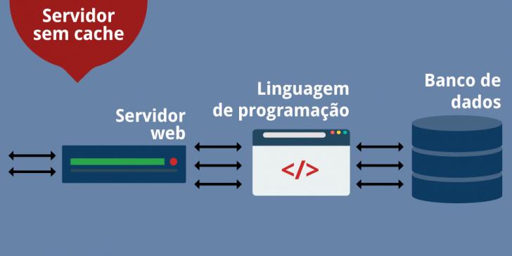 Exemplo de uma hospedagem sem cache: todas as requisições passam pelo servidor de hospedagem.