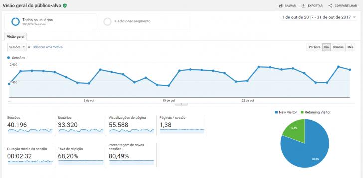 Tela do Google Analytics mostrando dados de audiência de um site