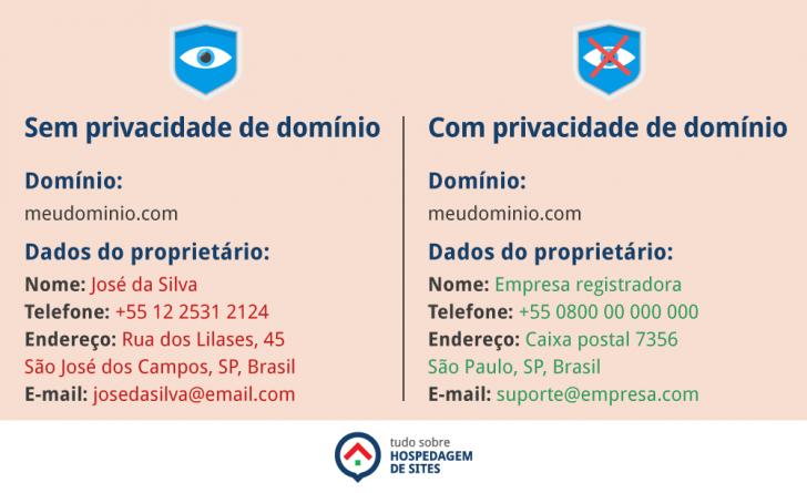 Exemplo de consulta Whois com e sem privacidade de domínio