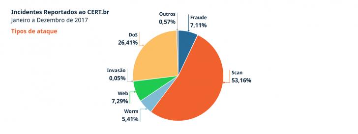 Gráfico de incidentes reportados ao CERT.br em 2017