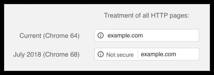 """A partir de julho de 2018, todas as páginas HTTP terão o aviso de """"Não seguro"""" no Chrome"""