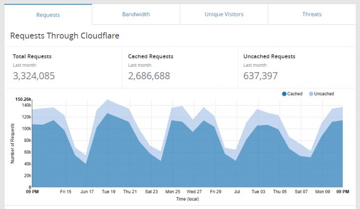 Exemplo de gráfico de acesso no painel Analytics do CloudFlare