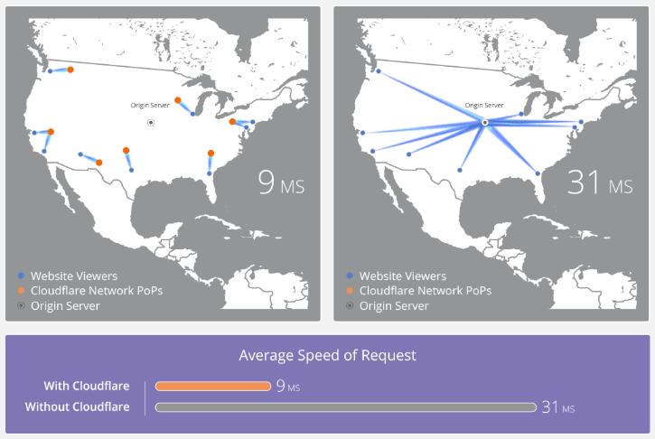 Comparação simbólica da velocidade de acesso a um site com e sem CloudFlare