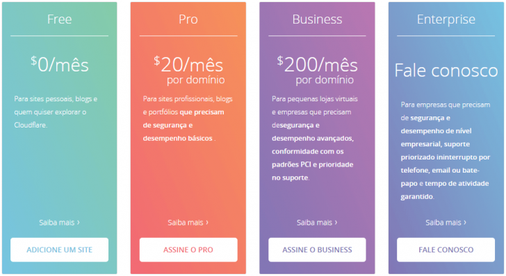 Tabela de planos e preços CloudFlare