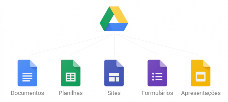 Aplicativos do Google Drive