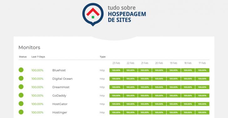 Exemplo de página pública de monitoramento fornecida pelo UptimeRobot