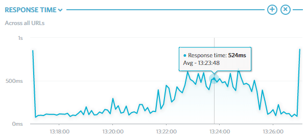 Gráfico do tempo de resposta da hospedagem compartilhada ao longo do teste