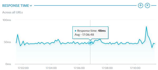 Gráfico do tempo de resposta do Servidor VPS ao longo do teste
