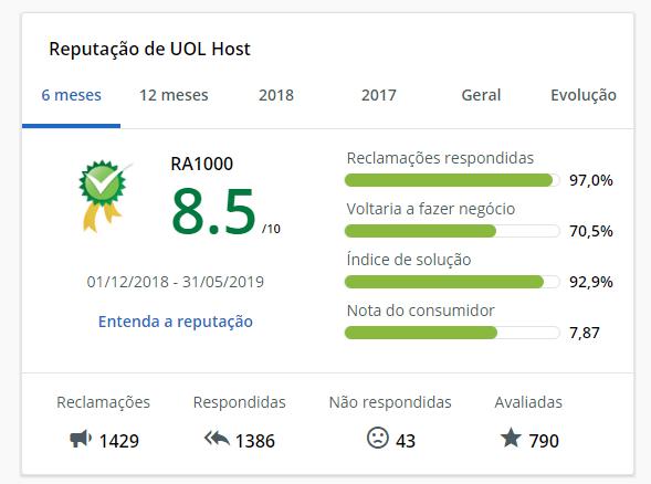Classificação do UOL Host no site ReclameAqui