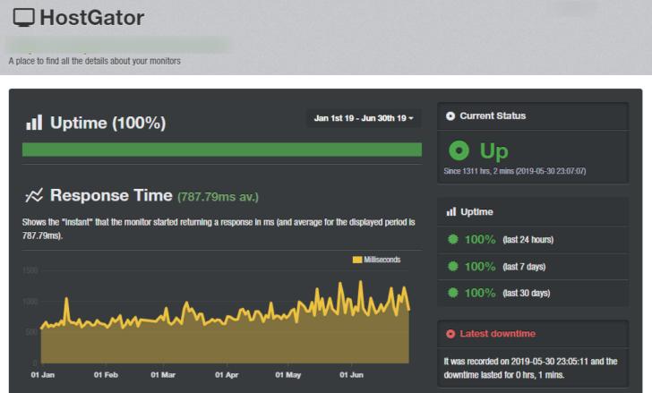 Monitoramento de uptime de um site hospedado na HostGator - janeiro a junho de 2019