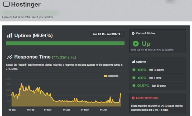 Monitoramento de uptime de um site hospedado na Hostinger - janeiro a junho de 2019