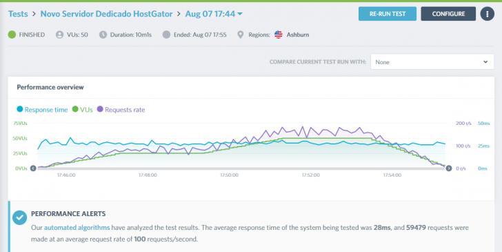 Resultado do teste realizado com o Load Impact no servidor dedicado HostGator