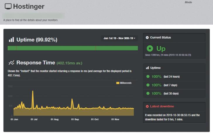 Monitoramento de uptime de um dos servidores da Hostinger — junho a novembro de 2019