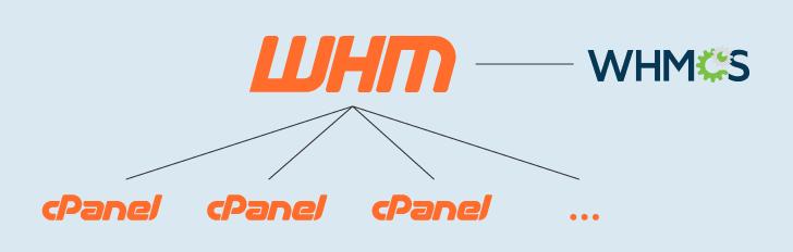Gráfico exibindo o logotipo do WHM com linhas ligando-o a diversos logotipos do cPanel, de menor tamanho, na parte inferior da imagem. Ao lado do logotipo do WHM, há o logotipo do WHMCS, no topo da imagem.