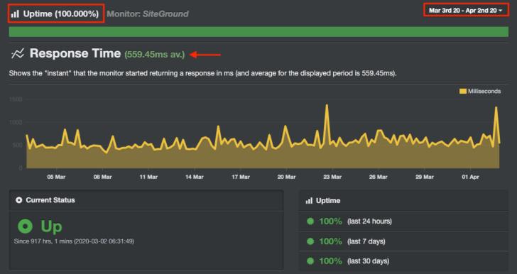 Monitoramento do servidor da SiteGround depois da migração - UptimeRobot