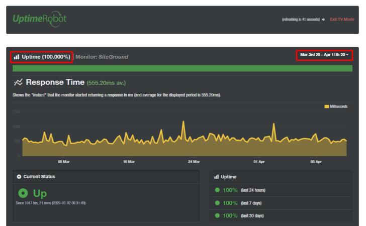 Monitoramento de uptime da SiteGround após a migração para a GCP