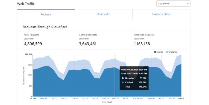 Uma CDN pode reduzir bastante a carga do servidor - Imagem: CloudFlare