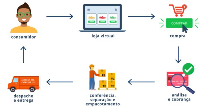 Principais etapas do funcionamento de uma loja virtual
