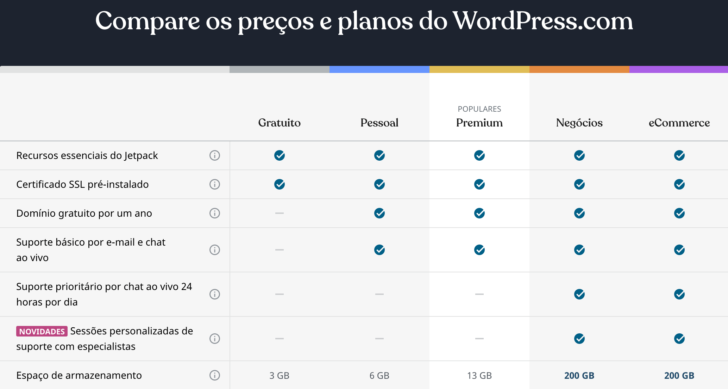 Exemplo de diferença de recursos entre os planos do WordPress.com