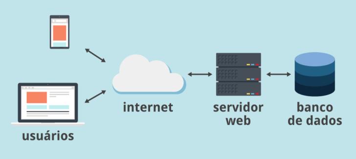 Ao acessar um site ou aplicativo, o servidor web é o responsável por interagir com o banco de dados.