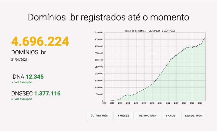 Em abril de 2021, havia mais de 4,6 milhões de domínios .br registrados.