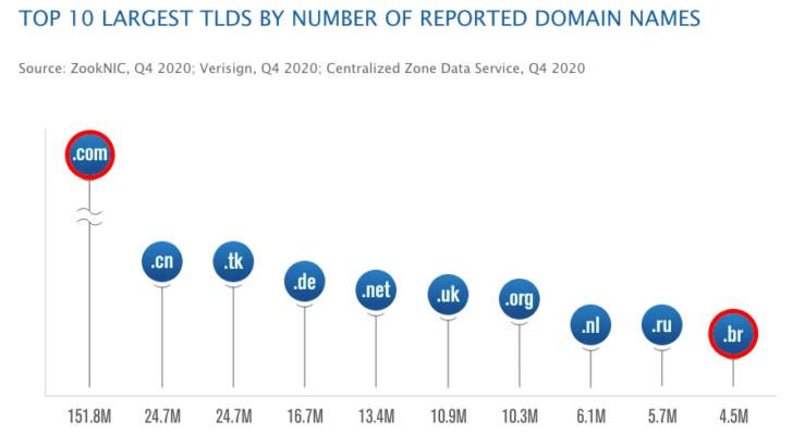 O .com está em 1ª lugar entre os 10 maiores TLDs em número de nomes de domínio reportados.