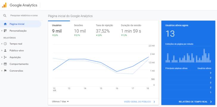 A integração com o Google Analytics está disponível em todos os planos